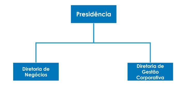 Estrutura organizacional Apex-Brasil