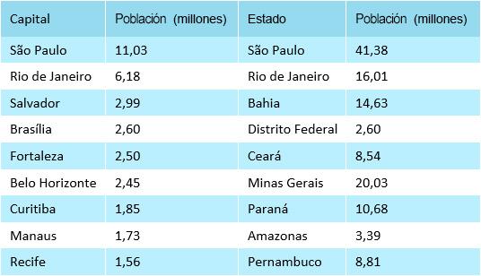 Portal Apex Brasil Descubra Brasil